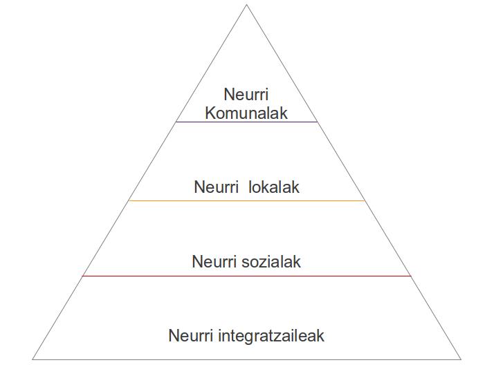 Neurrien eskala